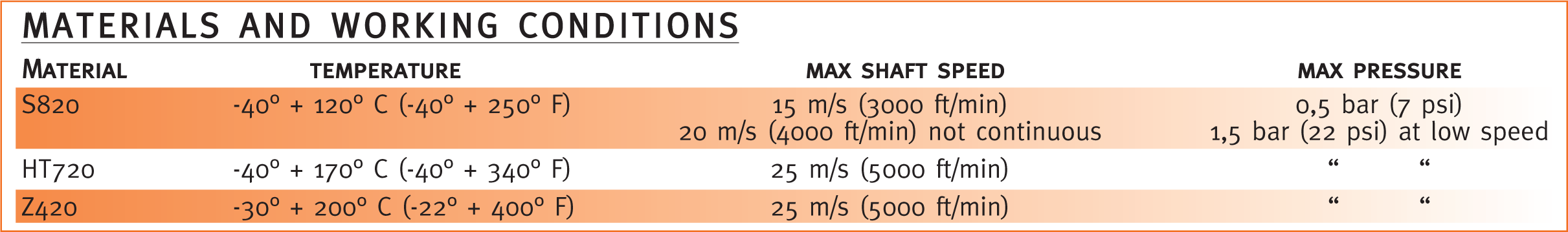 CARCO-SEAL-materials